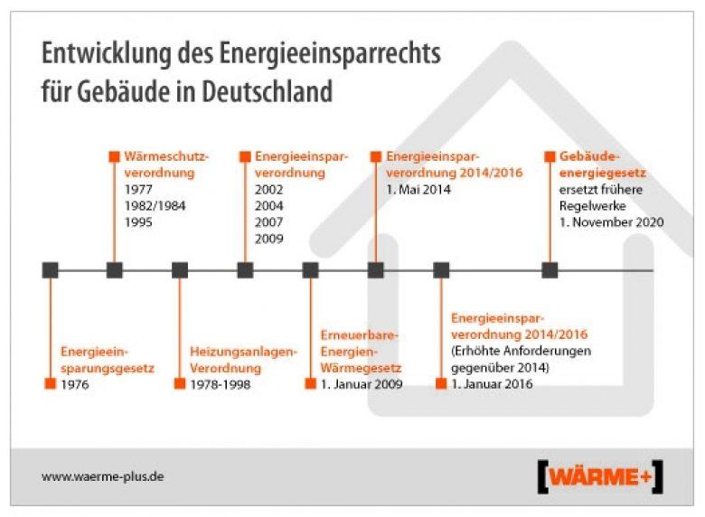 Klimaschutz bei Hausbau und Modernisierung: Gebäudeenergie-gesetz (GEG) in Kraft getreten